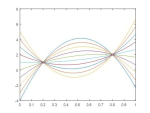 Figure 2. All these quadratic curves fit equally well through the 2 data points